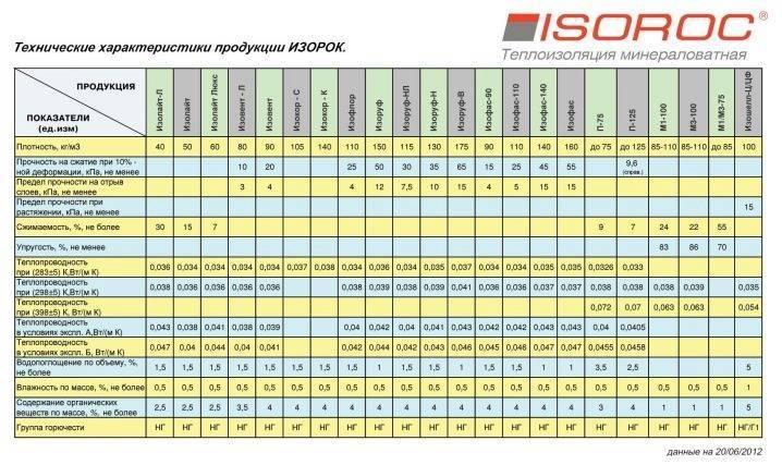 Как сделать:: isoroc - утепление мансард — ikirov.ru - энциклопедия товаров и услуг в кирове и кировской области