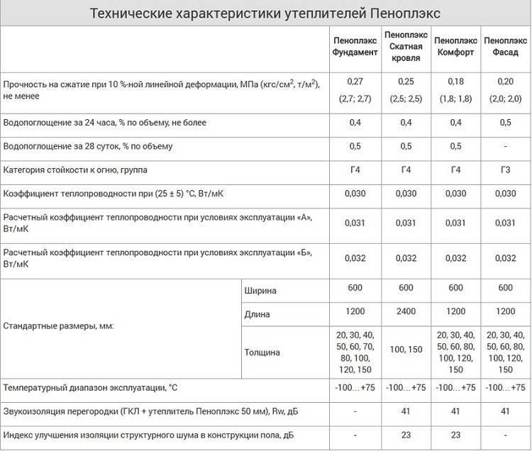 Что лучше пенополиуретан или пенополистирол - сравнение. жми!