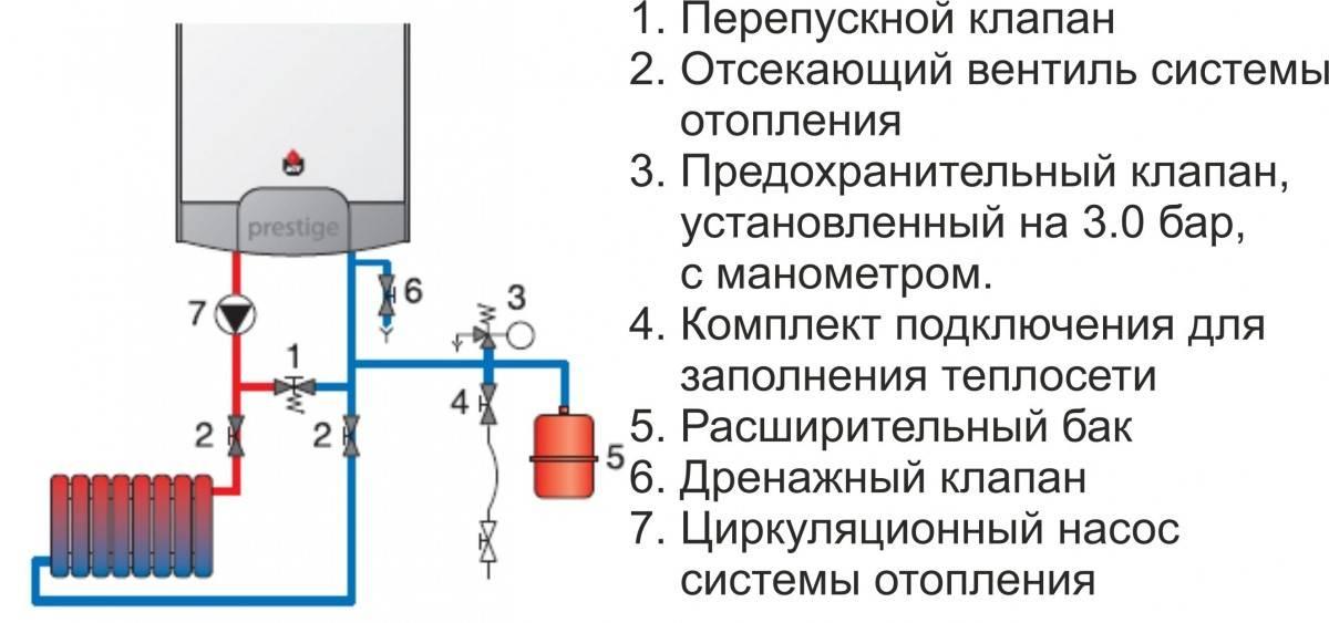 Установка котла отопления в частном доме: правила, схемы, особенности