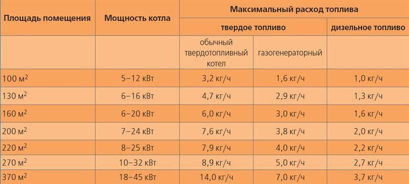 Потребление электроэнергии электрокотлом в сутки и в месяц