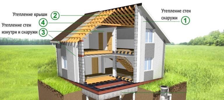 Как правильно утеплить дом пенополиуретаном - технология. жми!
