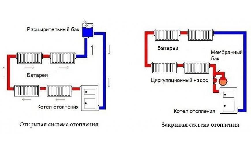 Зависимая и независимая система отопления: схема присоединения, подключение к котлу