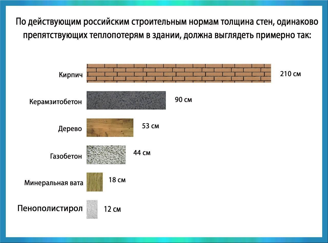 Утеплитель под теплый пол водяной - толщина пластины утеплителя на черновой бетонный пол
