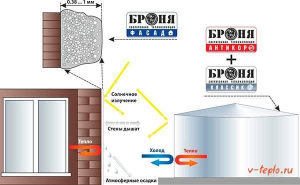 Теплоизоляция броня: отзывы, технические характеристики и расход