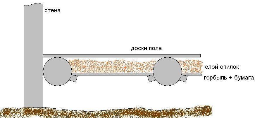 Утепление пола опилками в деревянном или каменном доме, а также их смесью с клеем пва, глиной или известью, плюсы и минусы их применения для шпаклевки или стяжки