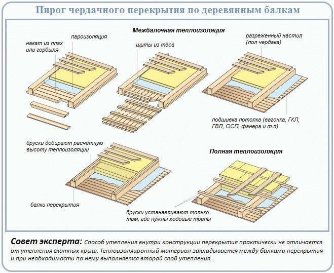 Правильная укладка пароизоляции на потолок – теория и практика