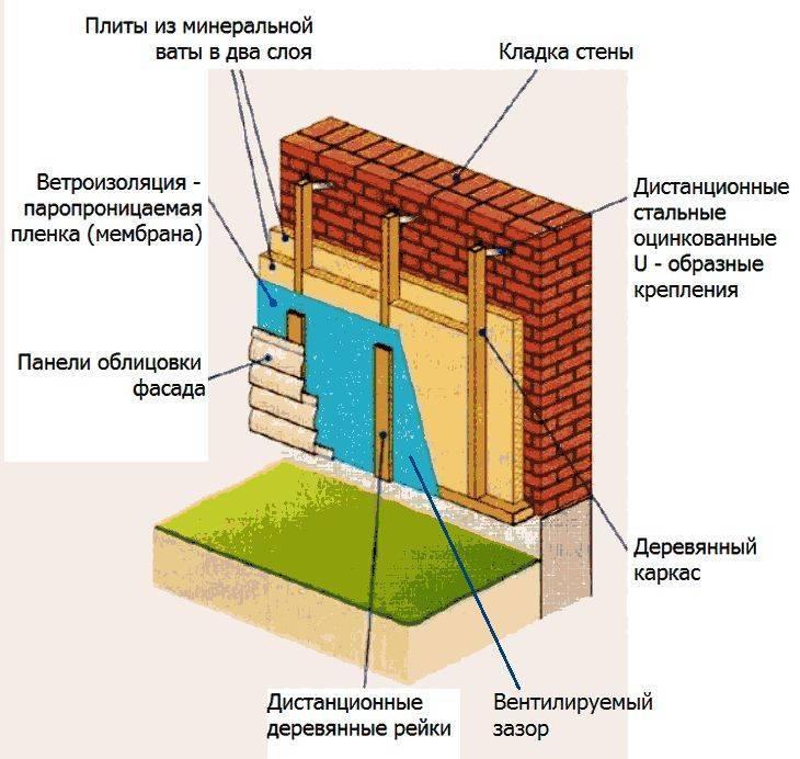 Как и чем утеплять дом из газобетона, обзор утеплителей