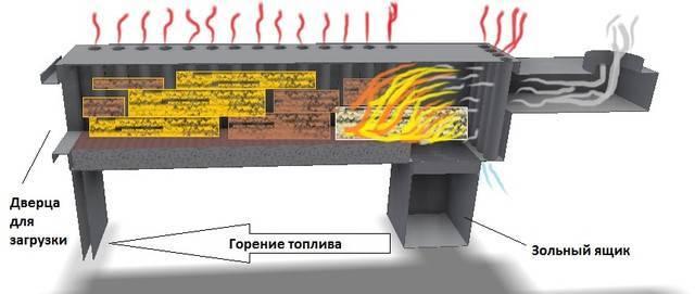 Отопление теплицы дровами: виды печек, характеристика, правила, эффективность, фото, видео - тепличные советы