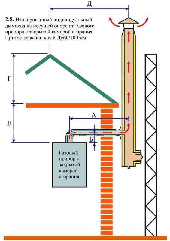 Дымоход для газового котла в частном доме основные требования к монтажу