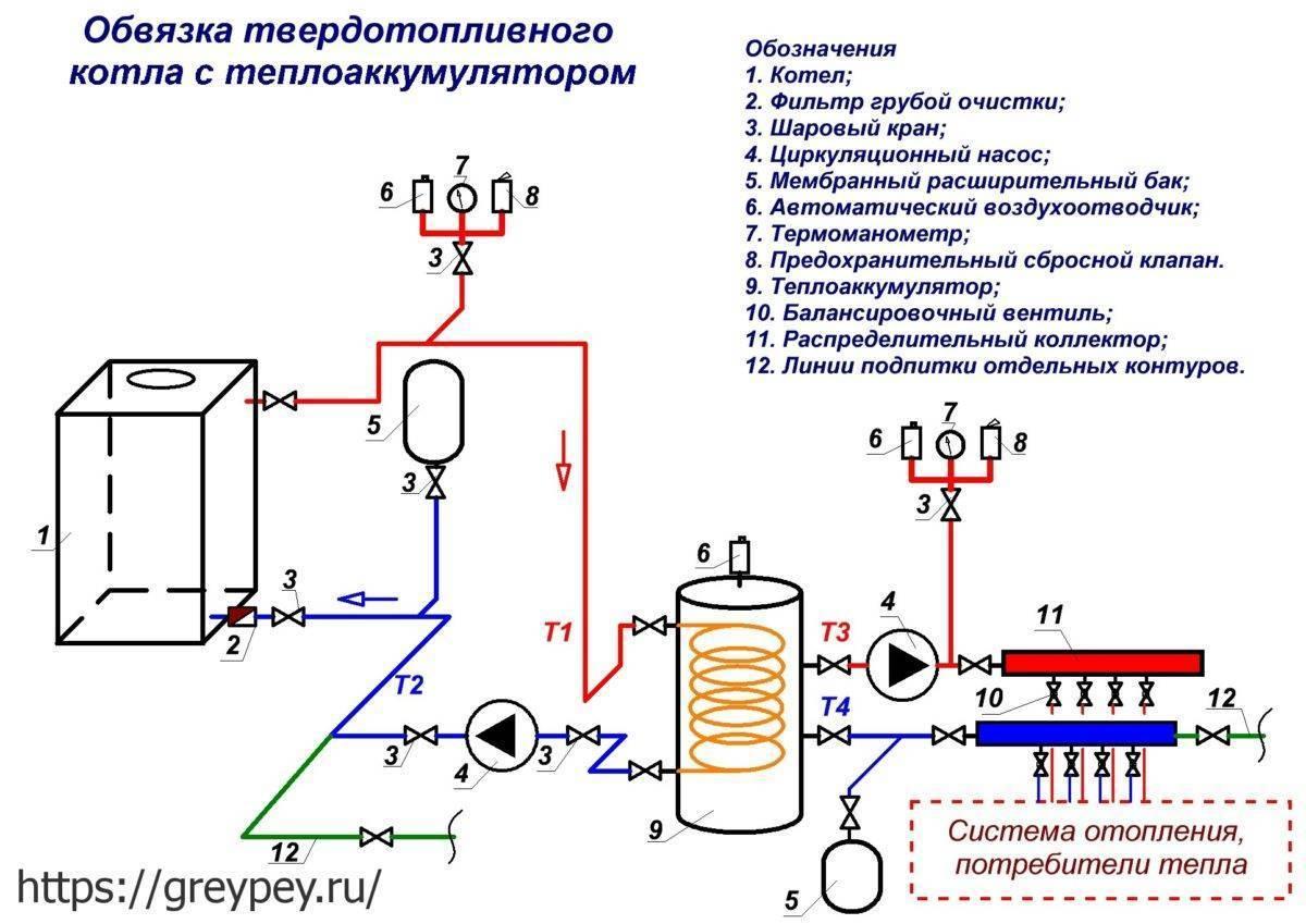Электродный котел своими руками - инструкция!