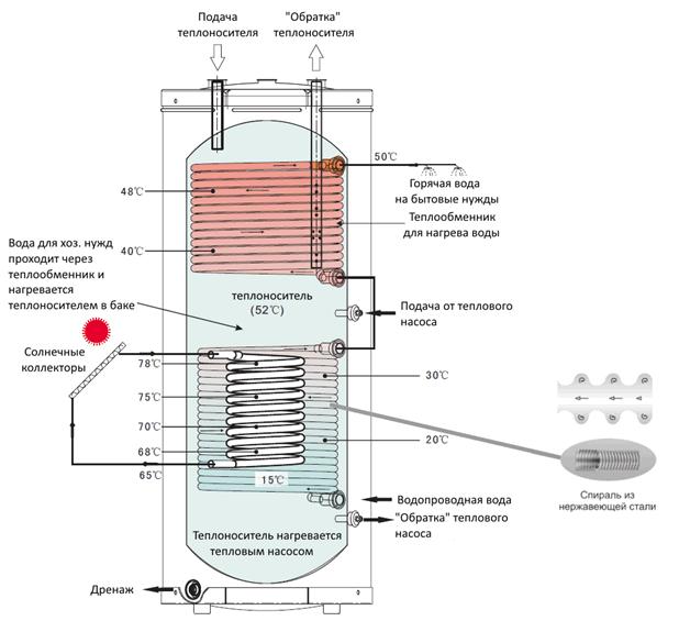 Теплоаккумулятор для котлов отопления, расчет буферной емкости твердотопливного котла