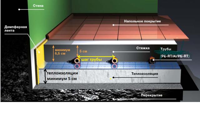 Какая минимальная толщина стяжки для водяного теплого пола – правила и нормы