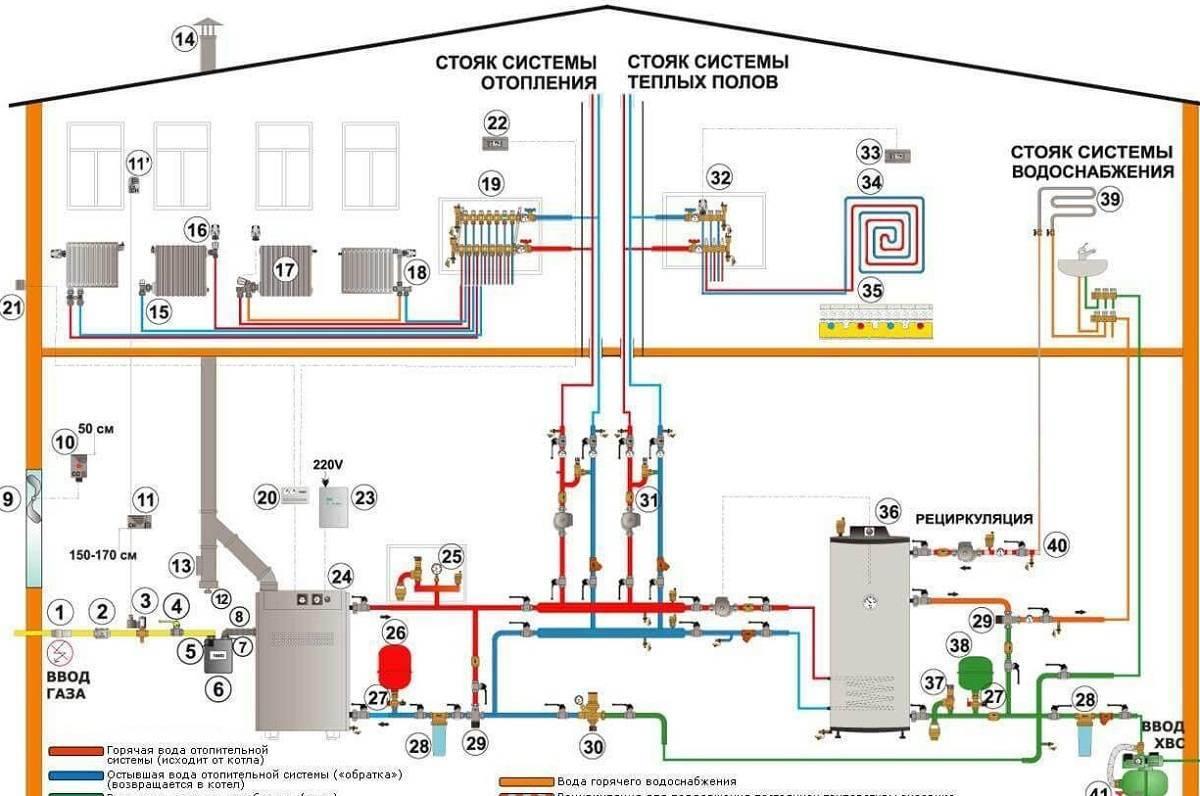 Система отопления коттеджа: схема и монтаж оборудования