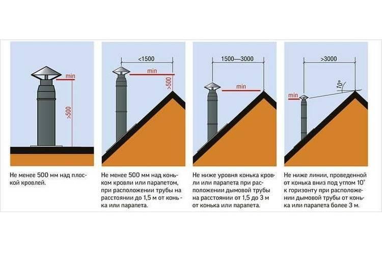 Задувает газовый котел ветром: что делать, почему задувает при сильном ветре через дымоход, что сделать, чтобы не задувало, если затухает и гаснет, тухнет