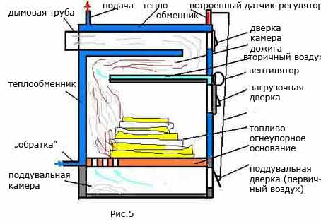 Пиролизные котлы: технические характеристики, разновидности и способы монтажа