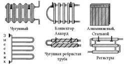 Чугунные радиаторы отопления: история, характеристики, монтаж