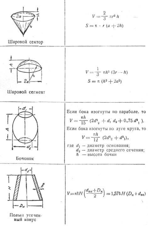 Как померить объем. как рассчитать объем емкости различной формы