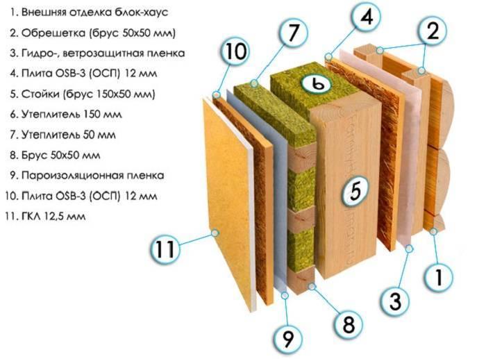 Пароизоляция в каркасном доме: материалы, монтаж изоляции своими руками