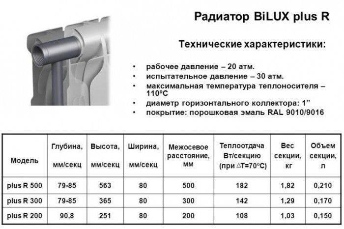 Теплоотдача радиаторов отопления: от чего зависит и как ее повысить