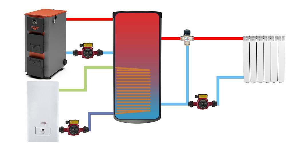 Как подключить электрический котел отопления?