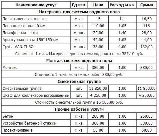 Электрический и водяной теплый пол: расчет мощности, длины контура и шага укладки