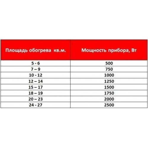 Расчет радиаторов отопления в доме