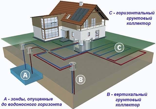 Как сделать геотермальное отопление дома – принцип работы, варианты устройства своими руками