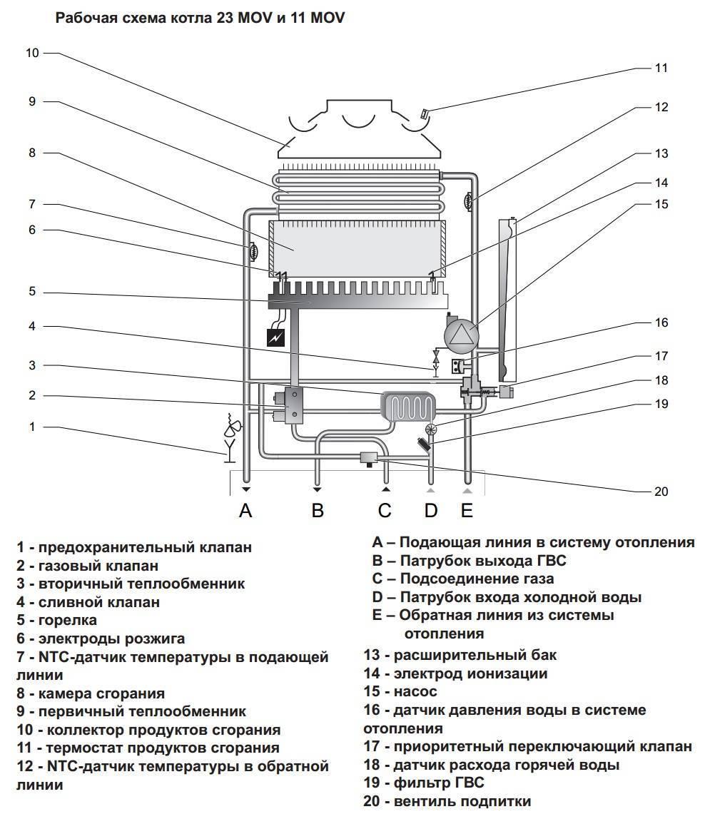 Эксплуатация и регулировки газового котла протерм гепард