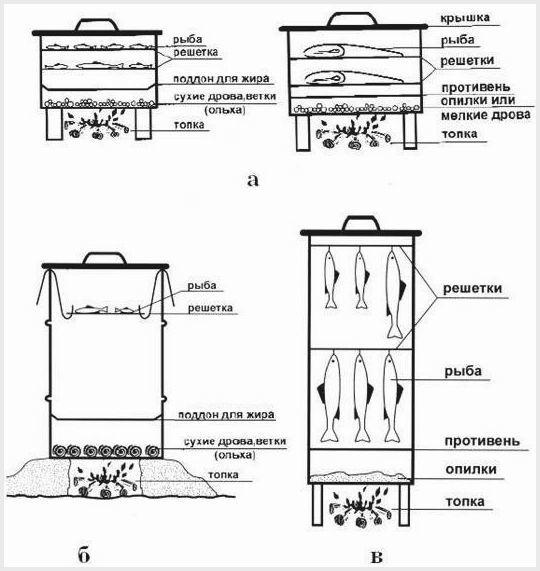 Как сделать коптильню горячего копчения своими руками: пошаговая инструкция и советы эксперта