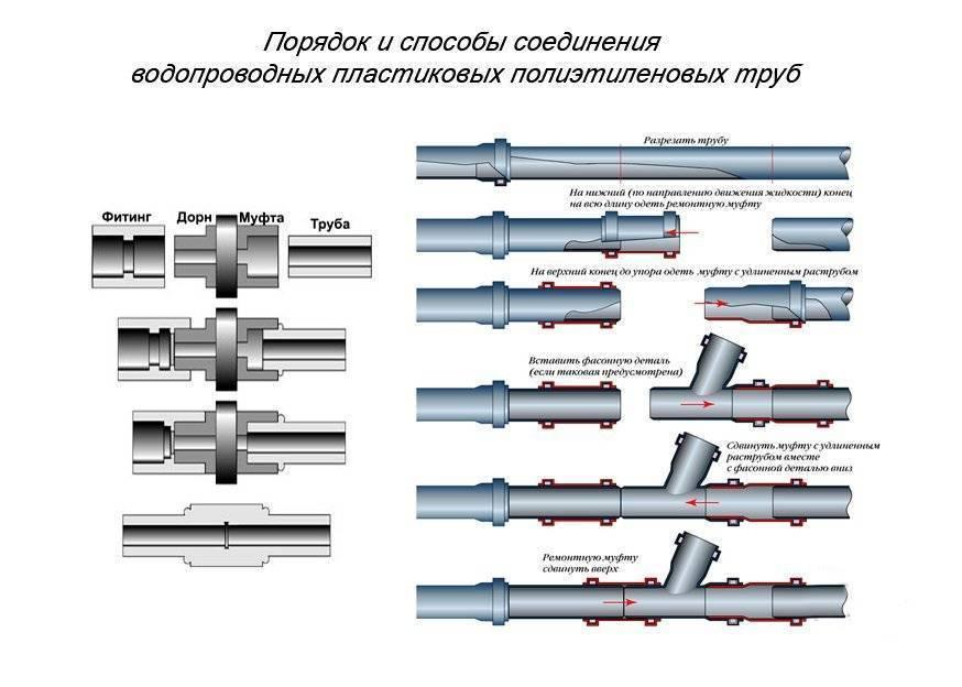 Виды труб: разновидности водосточных, какие бывают для воды