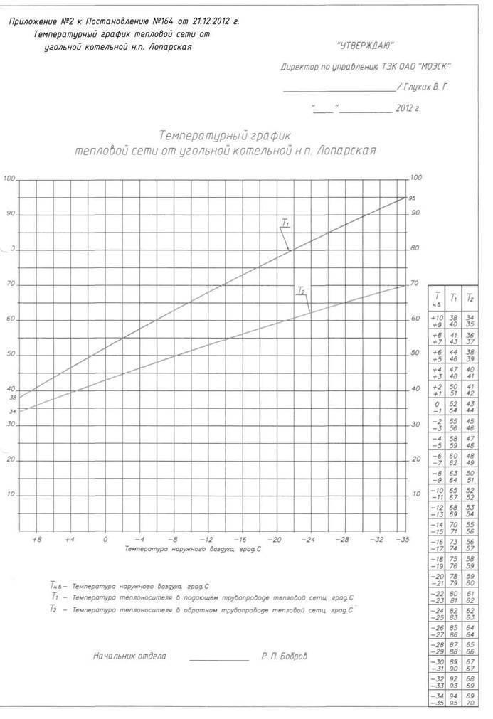 Температурный график подачи теплоносителя в систему отопления: снип
