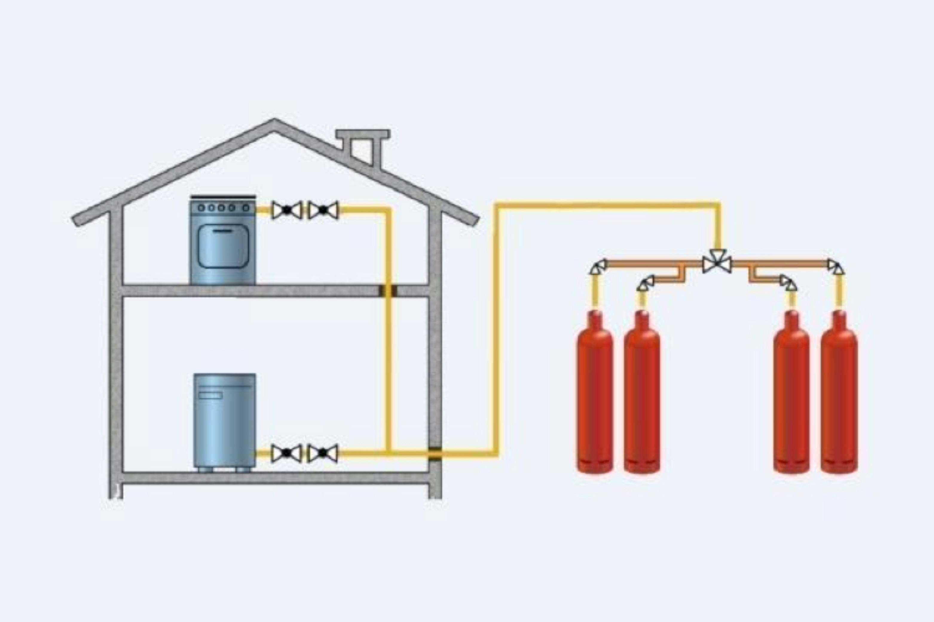 Отопление дачного дома газовыми баллонами