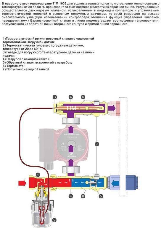 Водяной тёплый пол: особенности подключения к котлу – различные схемы и виды монтажа.
