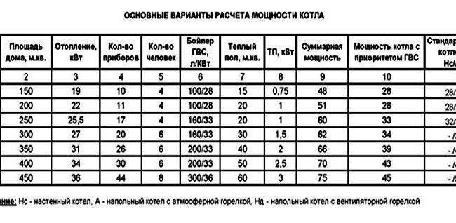 Система отопления для коттеджа с оптимальными параметрами: таблица и расчеты – статьи о ремонте и строительстве – диванди