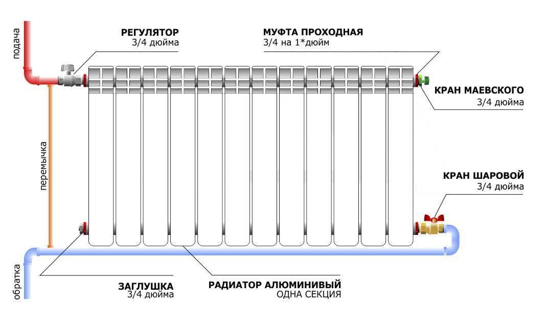 Вакуумные радиаторы отопления: принцип работы, характеристики | гид по отоплению