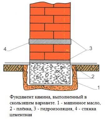 Устройство камина своими руками: как устроен камин в доме, примеры устройства на фото и видео