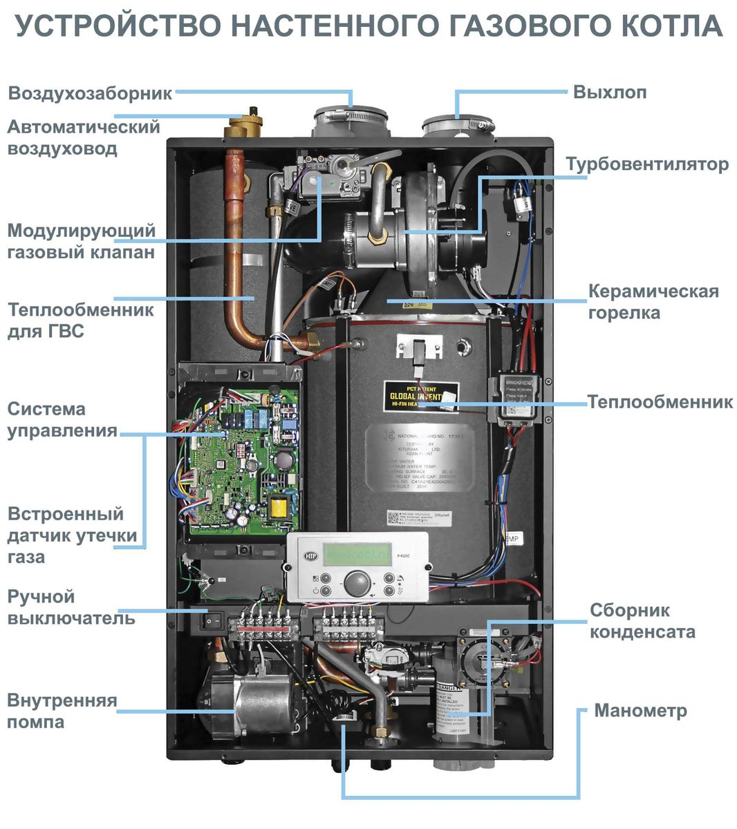 Устройство газового котла отопления: принцип работы, срок службы, как пользоваться, как работает котел, фото и видео примеры