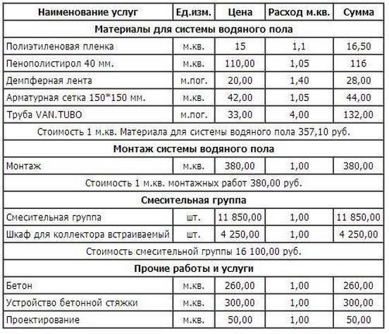 Инфракрасный теплый пол: расчет потребление электроэнергии
