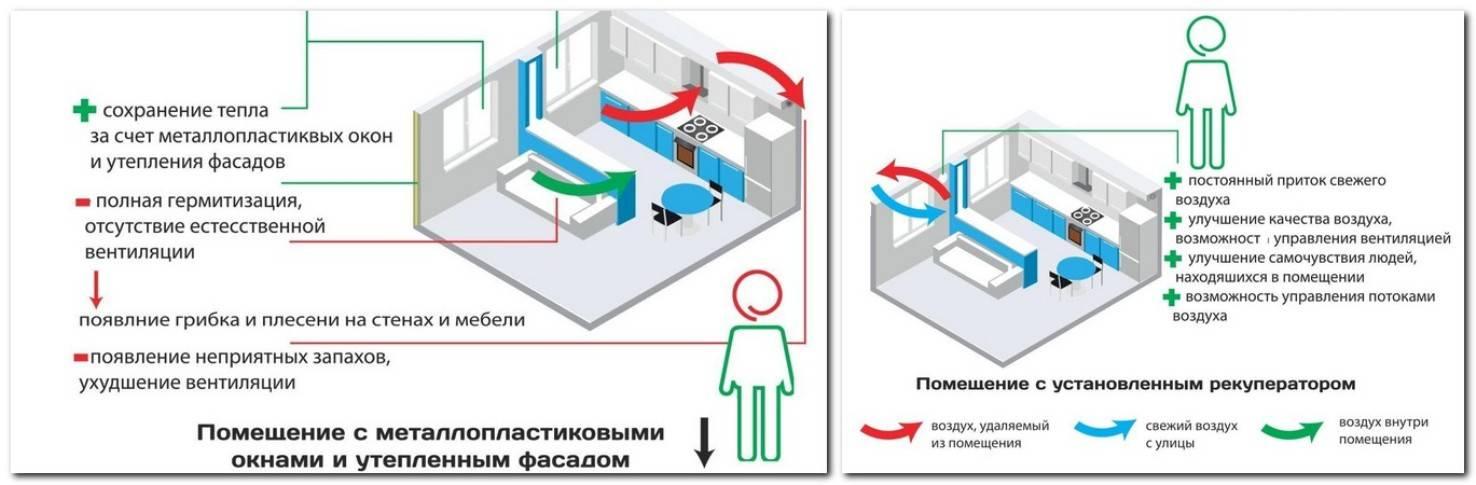Виды и принцип работы вентиляции с рекуперацией