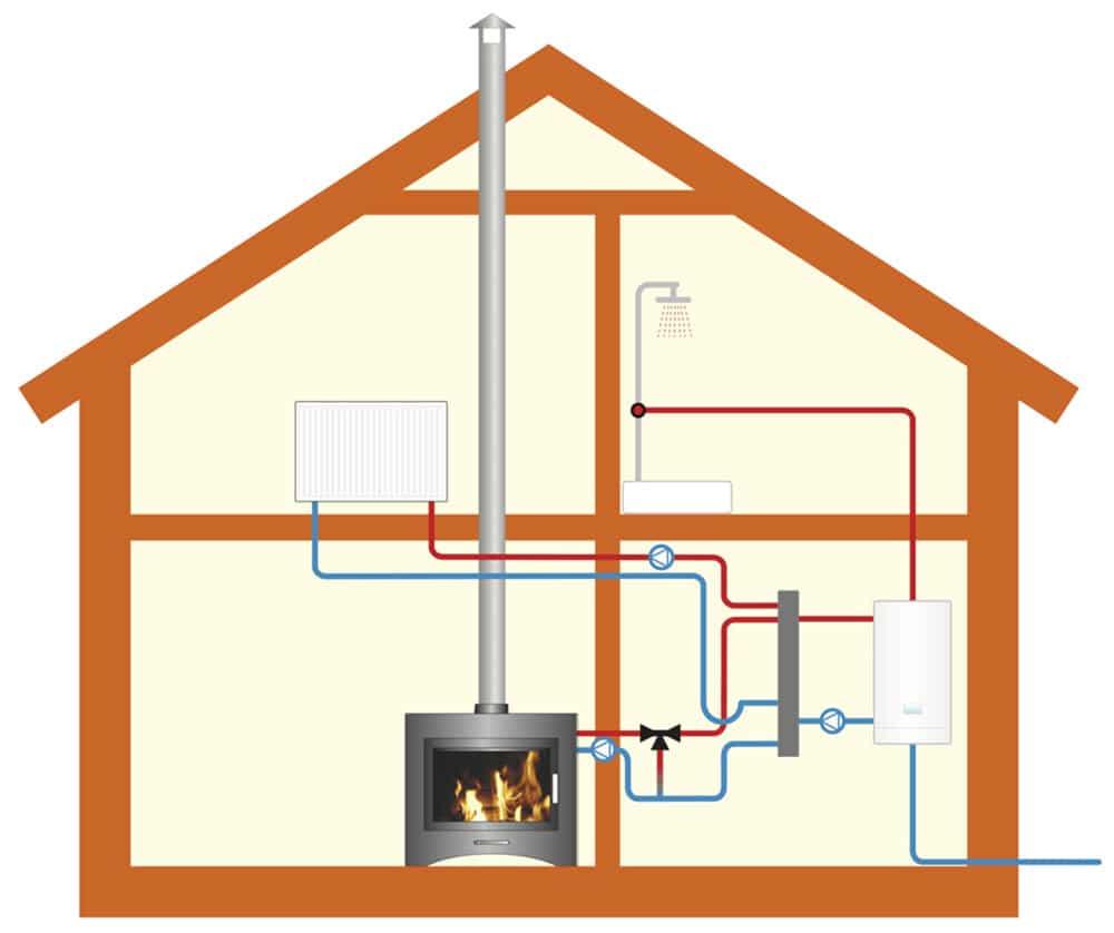 Обогрев и отопление дачного дома своими руками - оптимальные варианты, способы