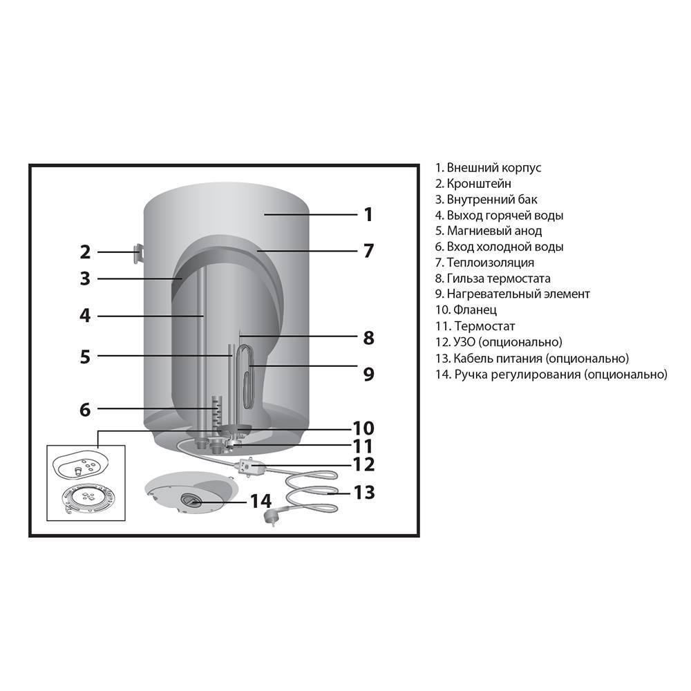 Водонагреватель аристон (аriston) на 80 литров