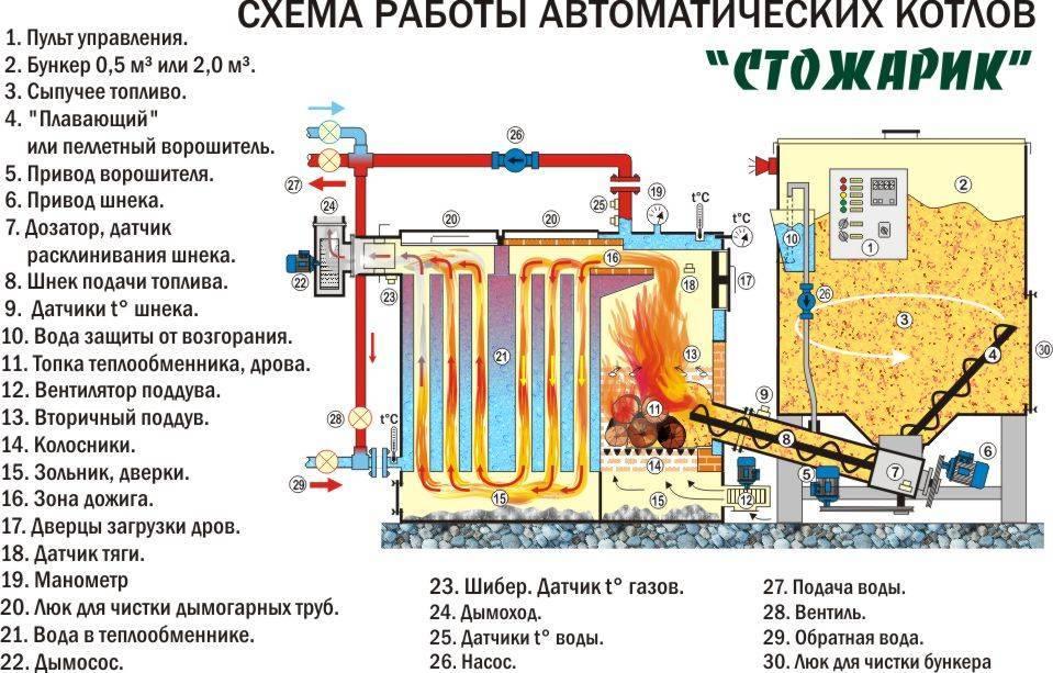 Какие самые популярные настенные двухконтурные газовые котлы российского производства?