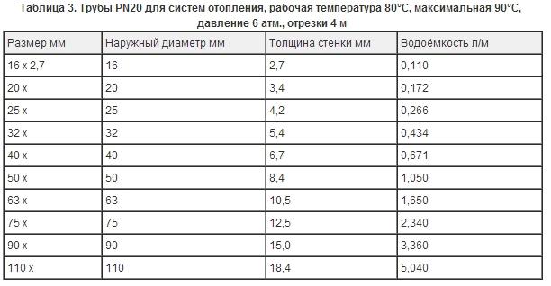 Диаметр полипропиленовых труб для систем отопления