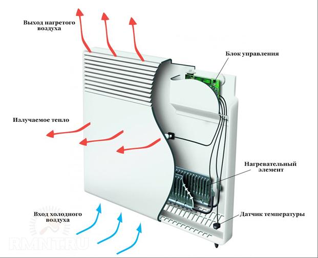 Электрокотел или электроконвектор – ищем оптимальный вариант