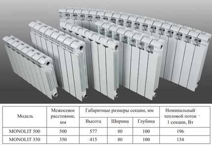 Виды батарей отопления и их разновидности