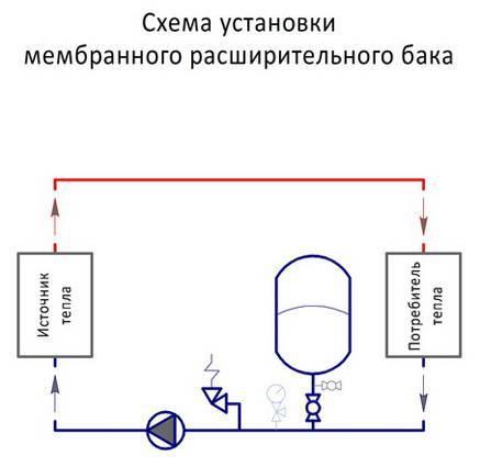 Как установить мембранный расширительный бак системы отопления