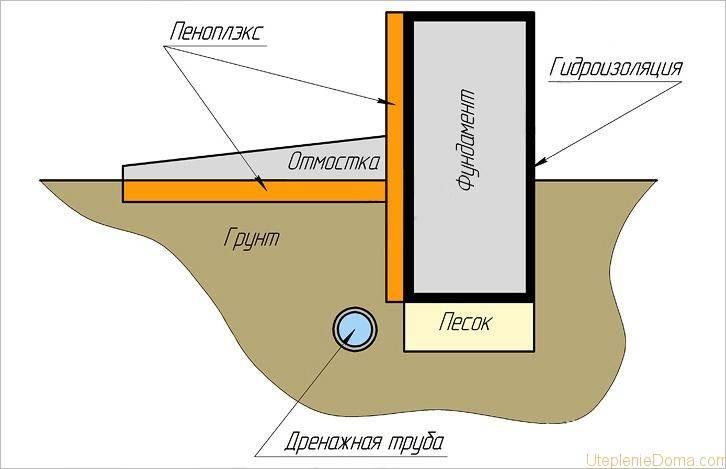 Утепление цоколя фундамента снаружи пенопластом, пенополистиролом, минватой: монтаж своими руками