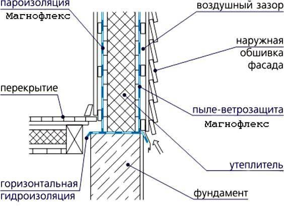 Теплоизоляция, защита от паро- и воздухопроницания