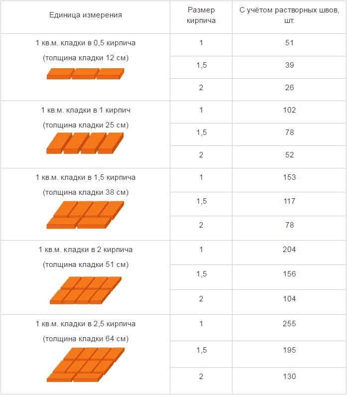 Подготовительные работы при постройки печи-голландки, расчет количества кирпича