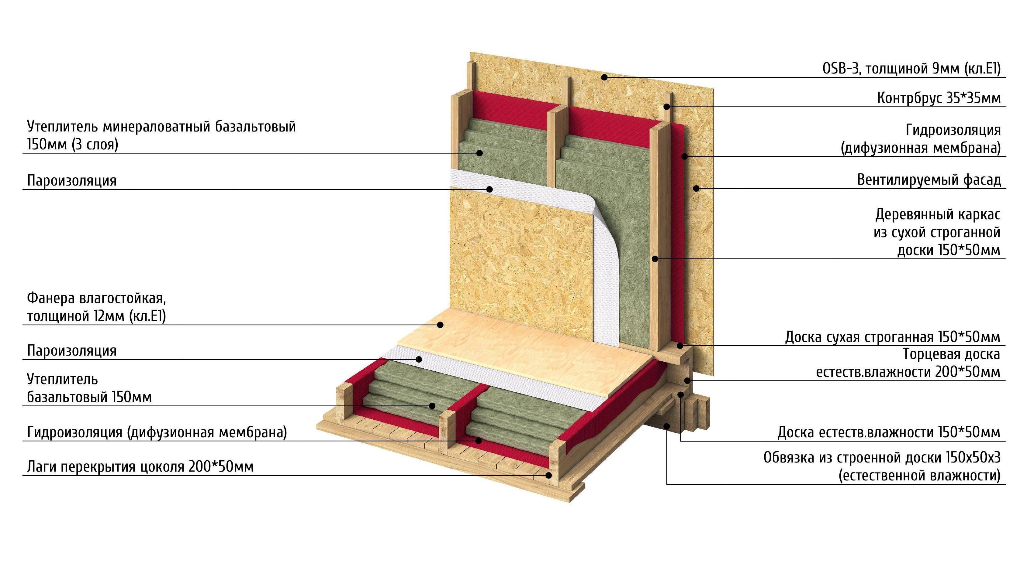 Скачать сто нострой 2.14.132-2013 фасады. облицовка поверхности наружных стен камнем природным и искусственным. правила, контроль выполнения и требования к результатам работ